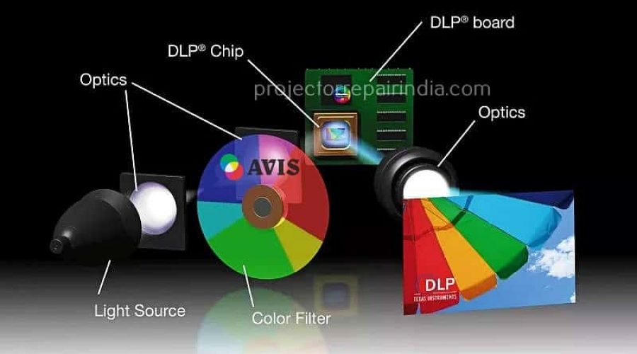 How Projector Colour Wheel Work